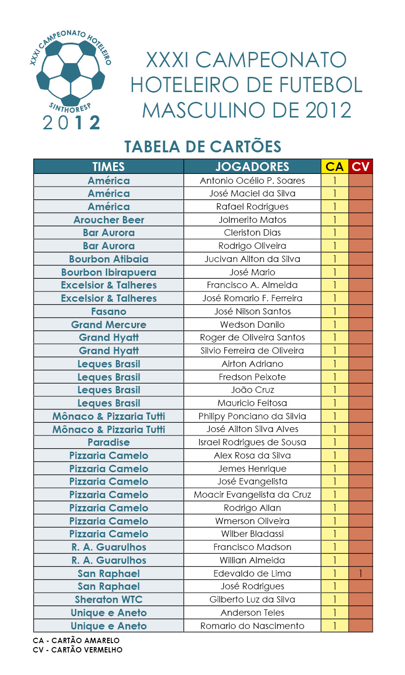 XXXI Campeonato Hoteleiro Sinthoresp 2012 – Tabela de cartões