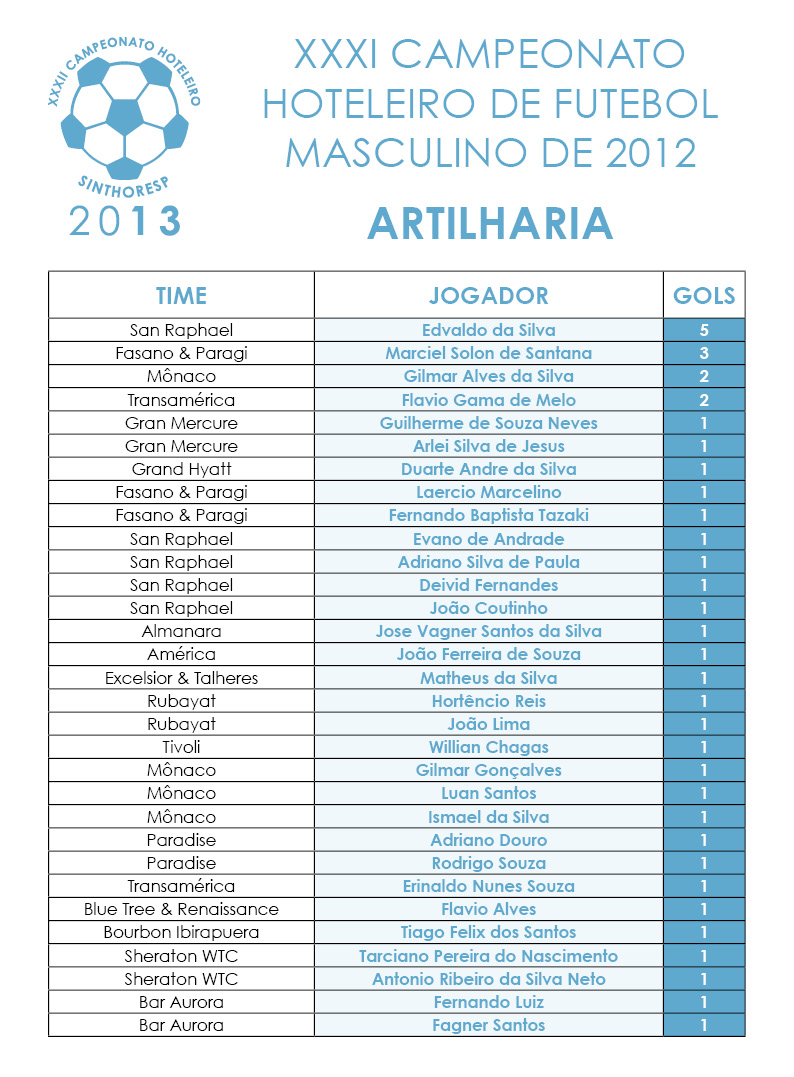 Campeonato Hoteleiro Sinthoresp 2013 – Artilharia